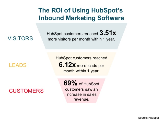 100-stats-charts-graphs-to-gain-buyin-for-inboundcontent-marketing-by-hubspot-14-638