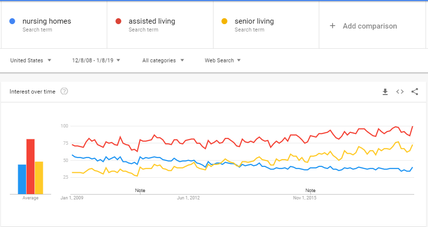 Assisted living SEO