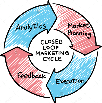 closed loop senior marketing