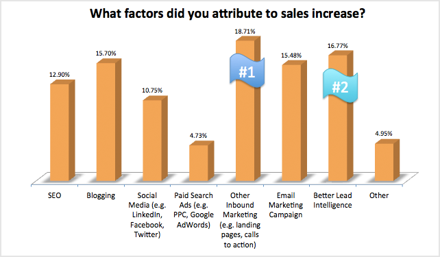 what-factors-did-you-attribute-to-sales-increase.png