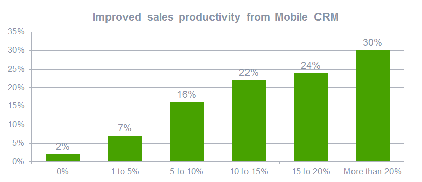 senior living sales productivity