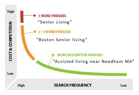 senior living keywords
